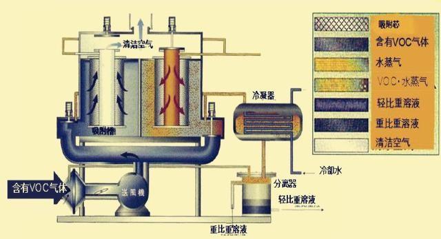 冷凝法废气处理设备