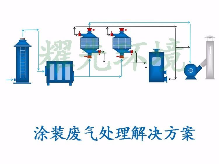 涂装废气处理方案