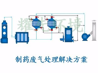 制药废气处理方案