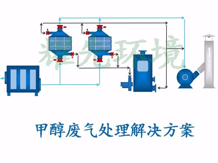 甲醇废气处理方案