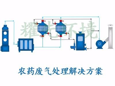 农药废气处理方案