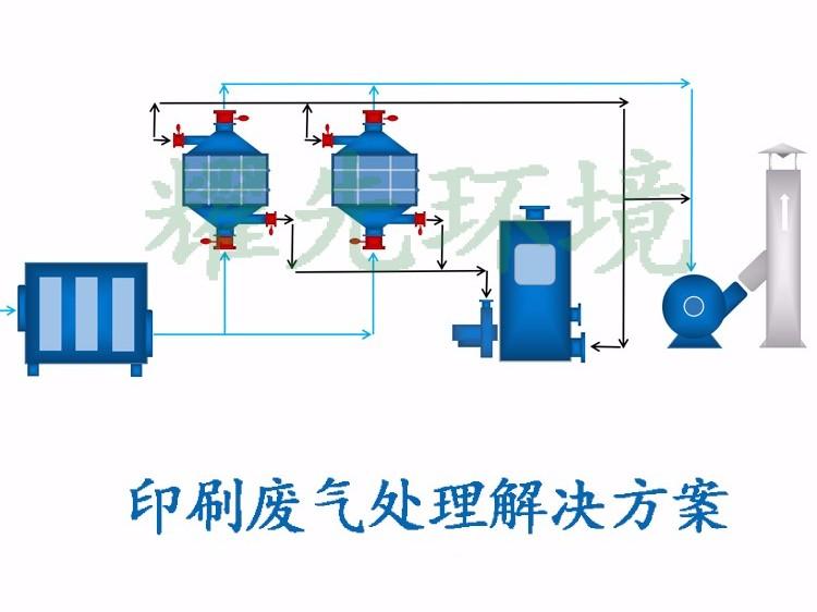 印刷废气处理方案