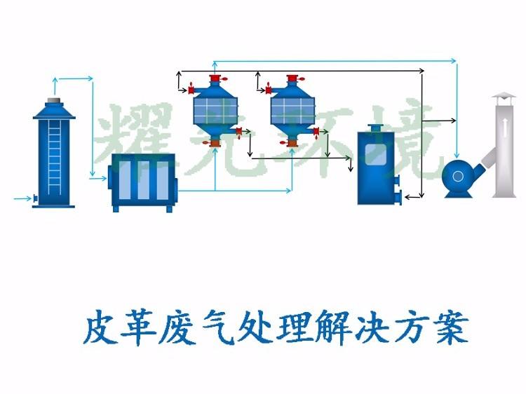 皮革废气处理方案
