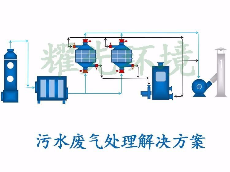 污水废气处理方案