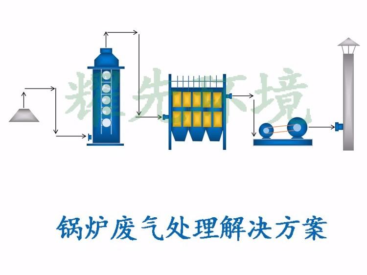 锅炉废气处理方案