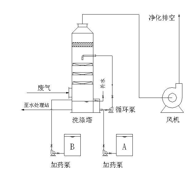 多级洗涤塔