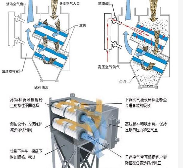 工业防静电除尘器