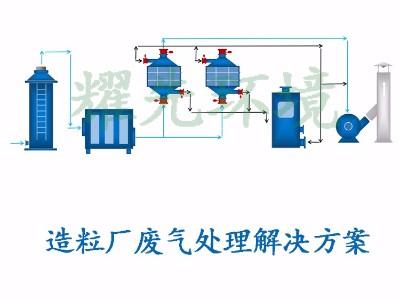 造粒厂废气处理方案