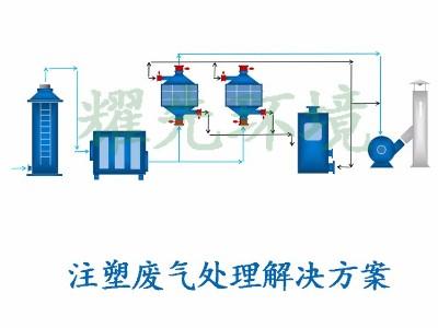 注塑废气处理方案