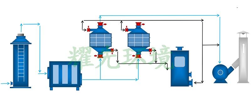 造粒厂废气处理