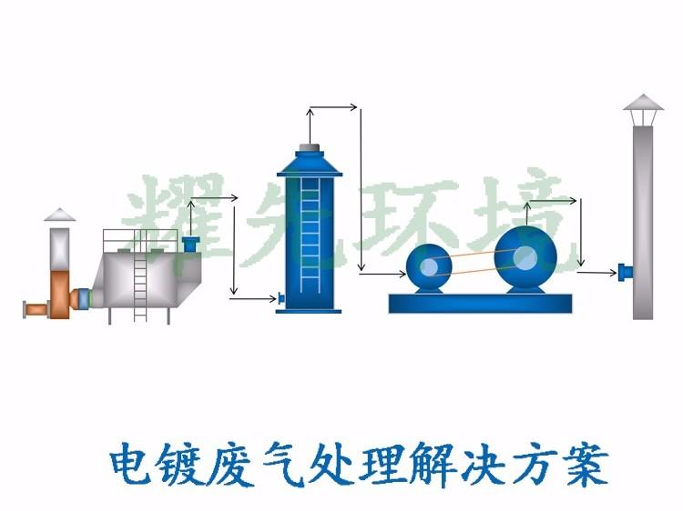 电镀废气处理方案