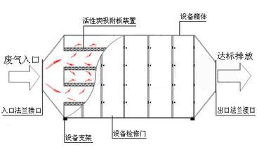 不锈钢活性炭处理箱